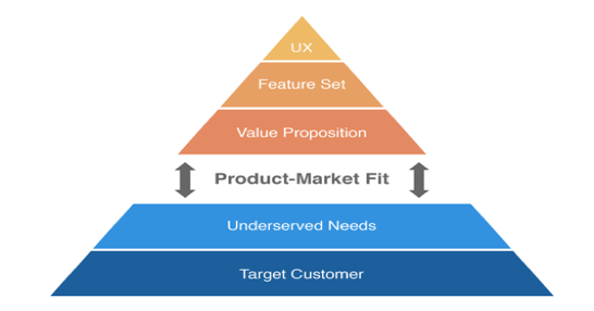 product market fit 2
