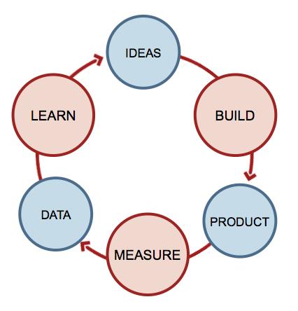 Lean Statup Cycle