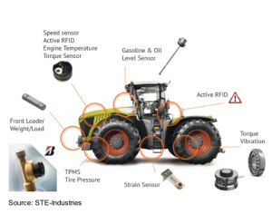 IoT Agg Smart Tractor