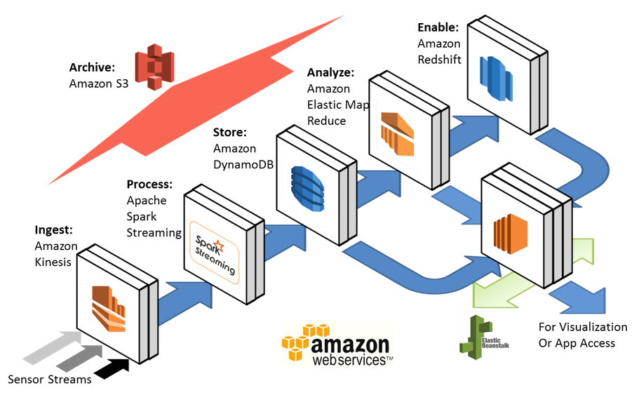 IoT Amazon Basic PaaS