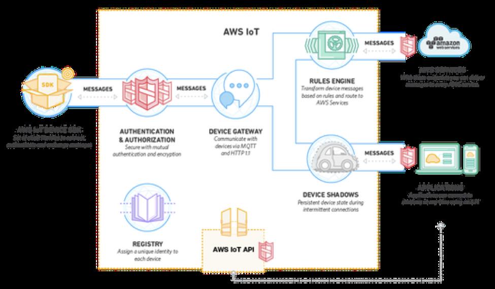 IoT Amazon PaaS Detail