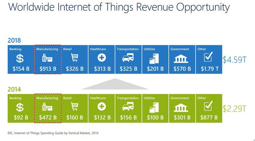 IoT IDC Revenue