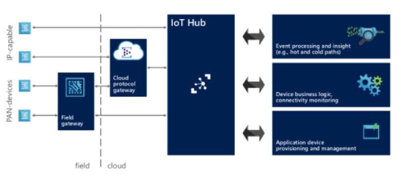 IoT Microsoft IoT Hub