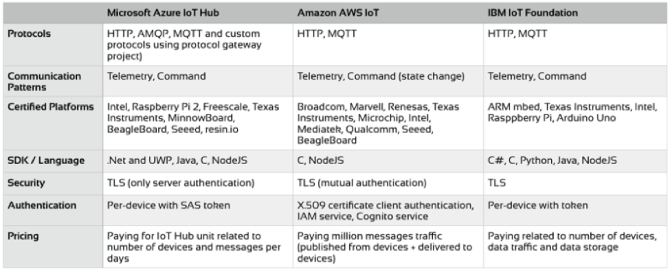 IoT PaaS Table