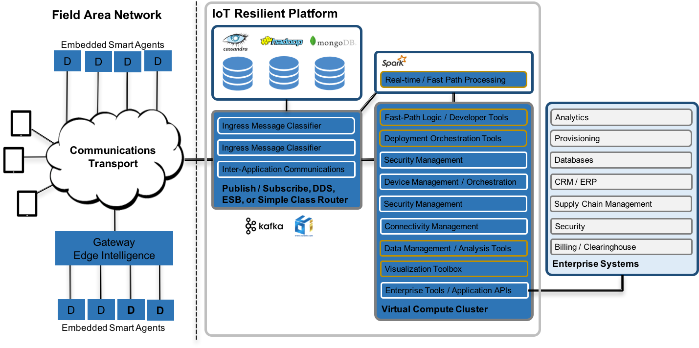 IoT Resilient System