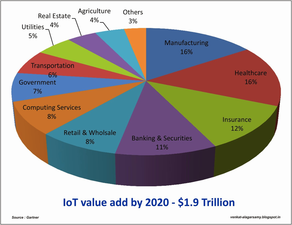 IoT Value by 2020